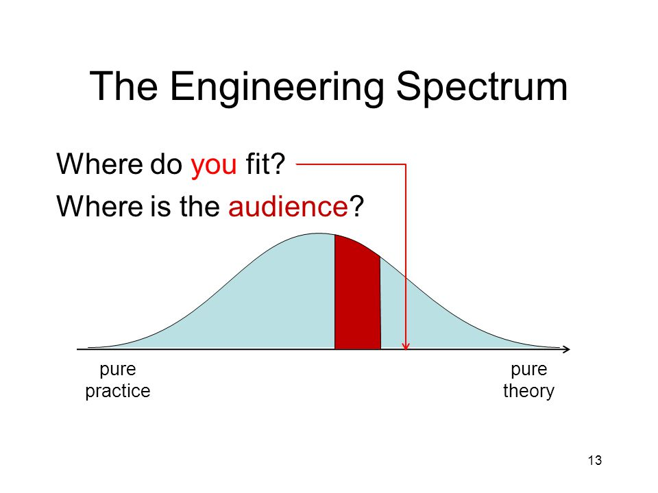Where do you fit Where is the audience The Engineering Spectrum pure theory pure practice 13