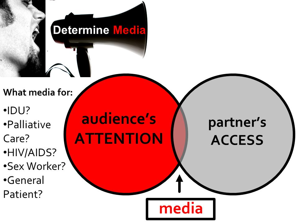 media audience's ATTENTION partner's ACCESS Determine Media What media for: IDU? Palliative Care? HIV/AIDS? Sex Worker? General Patient?