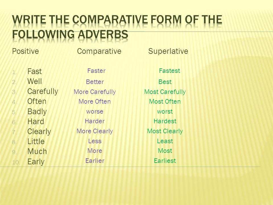 Positive ComparativeSuperlative 1. Fast 2. Well 3.
