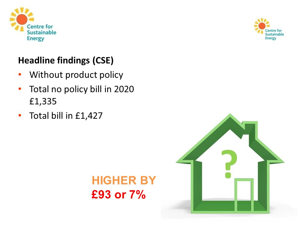 Headline findings (CSE) Without product policy Total no policy bill in 2020 £1,335 Total bill in £1,427 HIGHER BY £93 or 7%