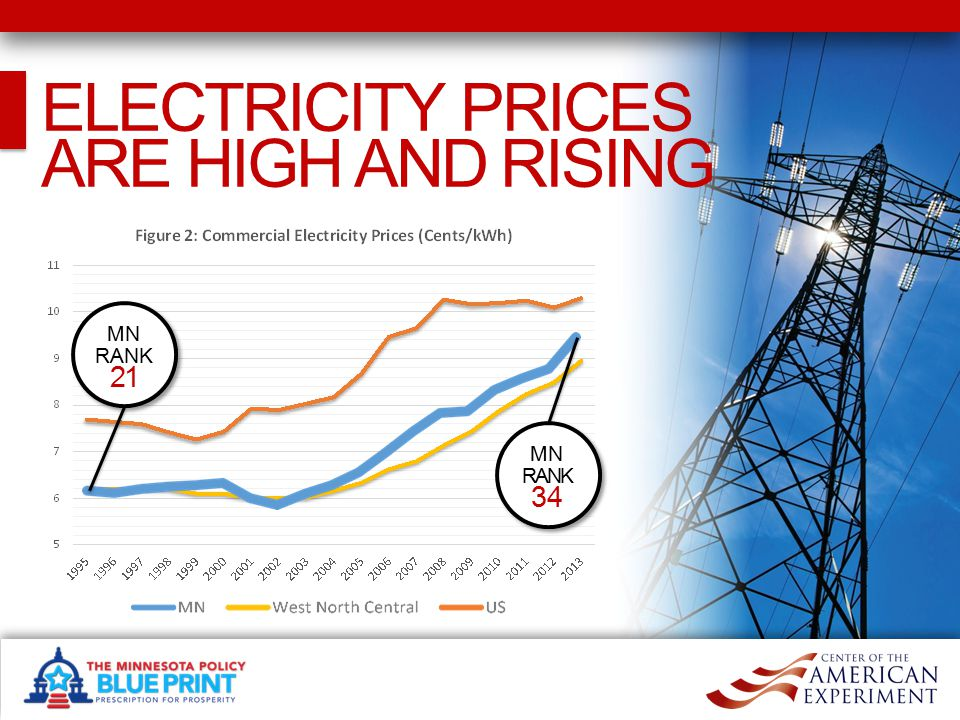 ELECTRICITY PRICES ARE HIGH AND RISING MN RANK 21 MN RANK 34