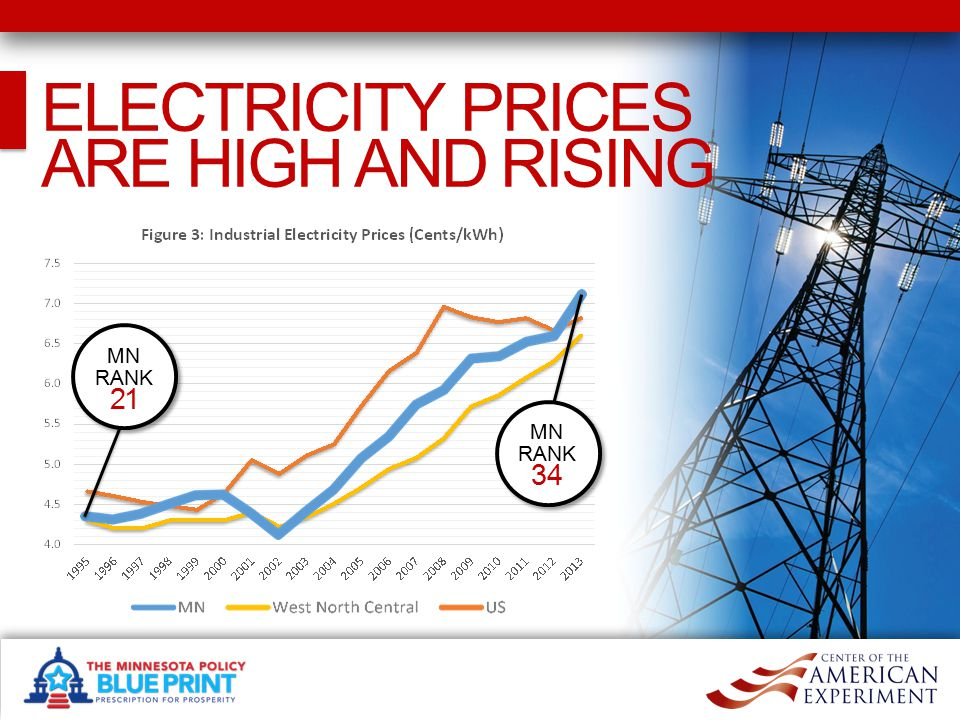 GREEN ENERGY IS A SUBSTANTIAL FACTOR IN RISING PRICES After going green, Minnesota prices begin breaking away.