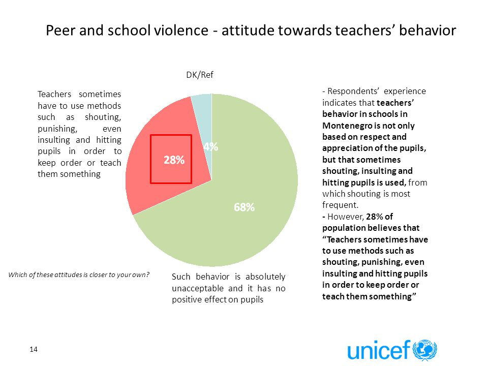 14 Such behavior is absolutely unacceptable and it has no positive effect on pupils Teachers sometimes have to use methods such as shouting, punishing, even insulting and hitting pupils in order to keep order or teach them something DK/Ref Peer and school violence - attitude towards teachers' behavior Which of these attitudes is closer to your own.