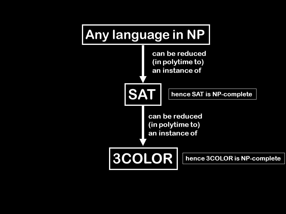 Any language in NP SAT can be reduced (in polytime to) an instance of hence SAT is NP-complete 3COLOR can be reduced (in polytime to) an instance of hence 3COLOR is NP-complete