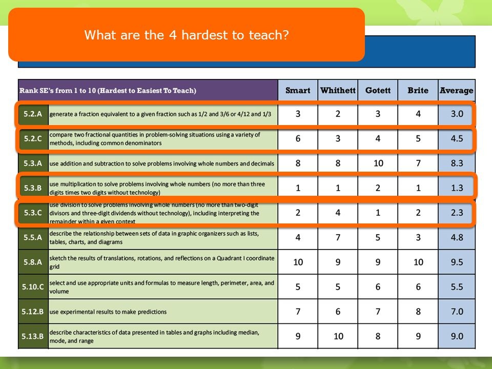 What are the 4 hardest to teach