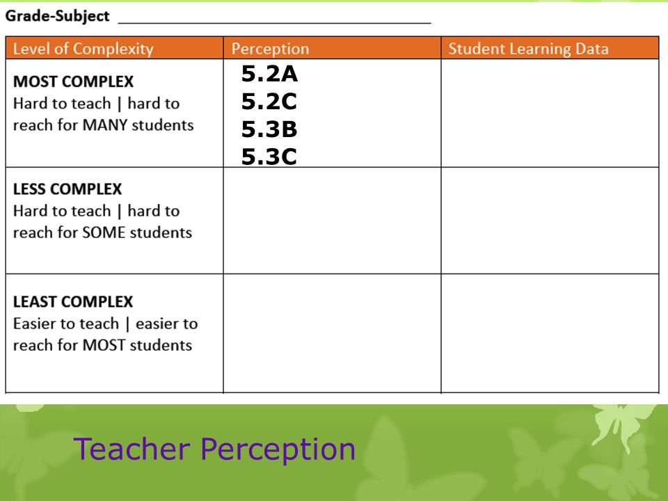 Teacher Perception 5.2A 5.2C 5.3B 5.3C