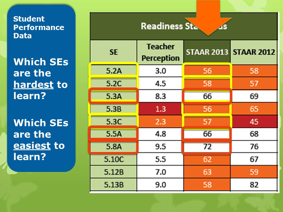 Student Performance Data Which SEs are the hardest to learn.