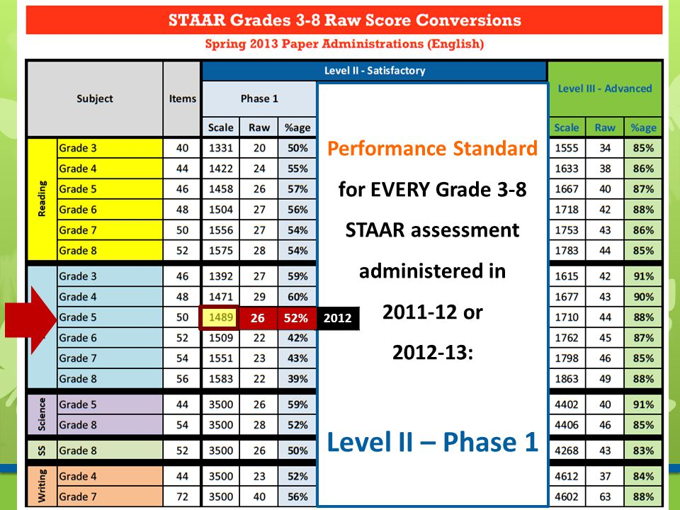 Performance Standard for EVERY Grade 3-8 STAAR assessment administered in 2011-12 or 2012-13: Level II – Phase 1 20132652%2012