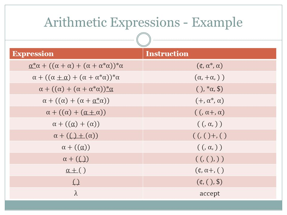 Arithmetic Expressions - Example ExpressionInstruction α*α + ((α + α) + (α + α*α))*α(¢, α*, α) α + ((α + α) + (α + α*α))*α(α, +α, ) ) α + ((α) + (α + α*α))*α( ), *α, $) α + ((α) + (α + α*α))(+, α*, α) α + ((α) + (α + α))( (, α+, α) α + ((α) + (α))( (, α, ) ) α + (( ) + (α))( (, ( )+, ( ) α + ((α))( (, α, ) ) α + (( ))( (, ( ), ) ) α + ( )(¢, α+, ( ) ( )(¢, ( ), $) λaccept