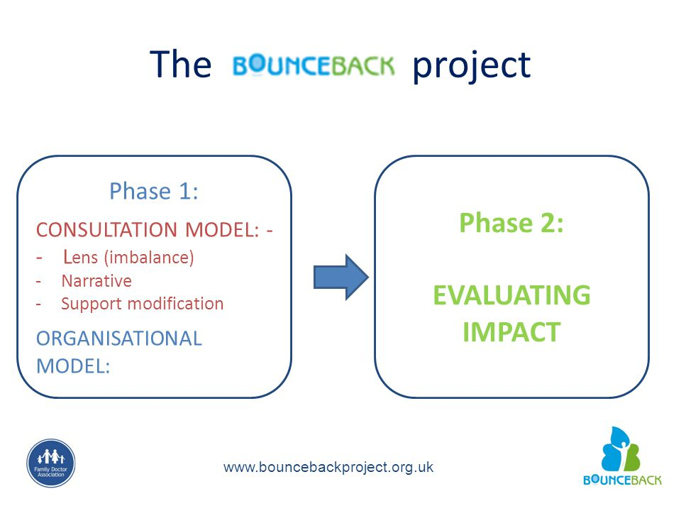 The project www.bouncebackproject.org.uk Phase 1: CONSULTATION MODEL: - - L ens (imbalance) -Narrative -Support modification ORGANISATIONAL MODEL: Phase 2: EVALUATING IMPACT