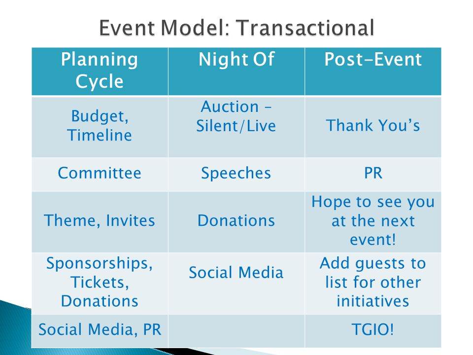 Planning Cycle Night OfPost-Event Budget, Timeline Auction – Silent/LiveThank You's CommitteeSpeechesPR Theme, InvitesDonations Hope to see you at the next event.