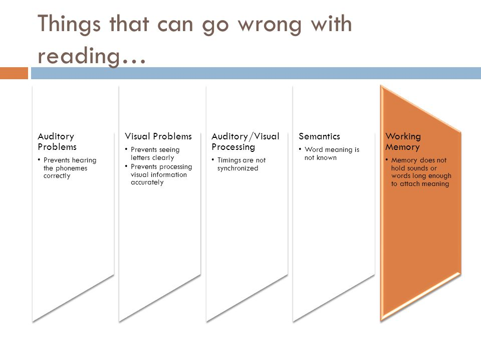 Things that can go wrong with reading… Auditory Problems Prevents hearing the phonemes correctly Visual Problems Prevents seeing letters clearly Prevents processing visual information accurately Auditory/Visual Processing Timings are not synchronized Semantics Word meaning is not known Working Memory Memory does not hold sounds or words long enough to attach meaning