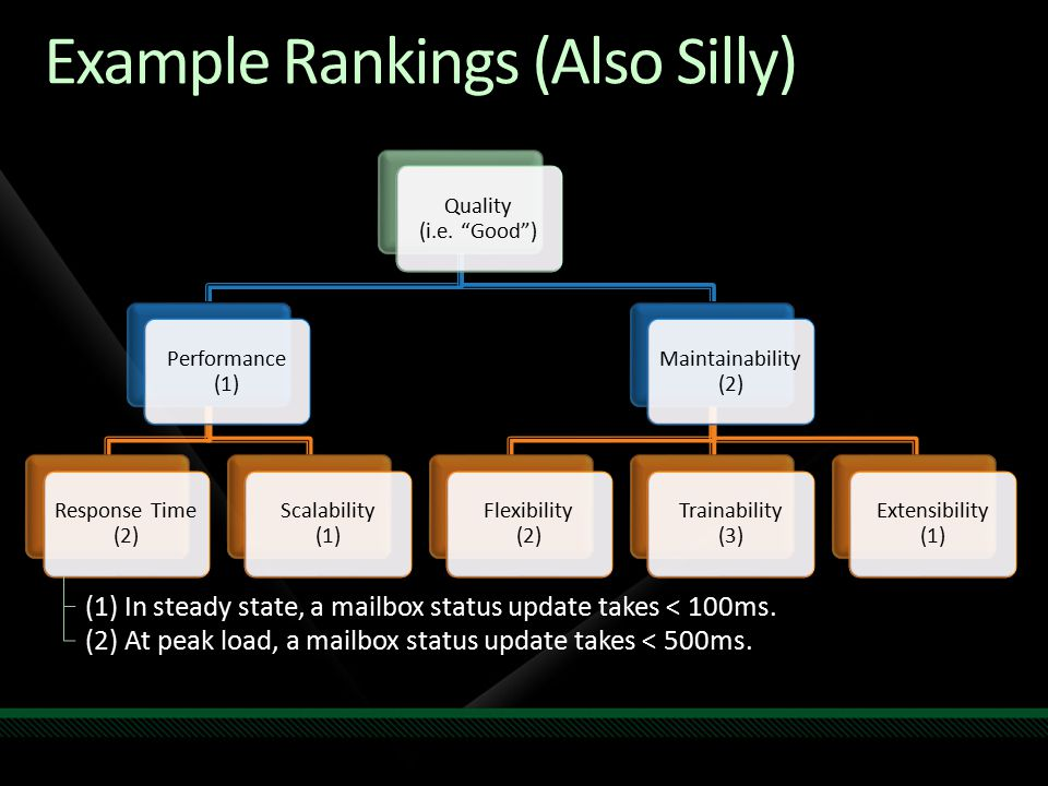 "Example Rankings (Also Silly) Quality (i.e. ""Good"") Performance (1) Response Time (2) Scalability (1) Maintainability (2) Flexibility (2) Trainability"