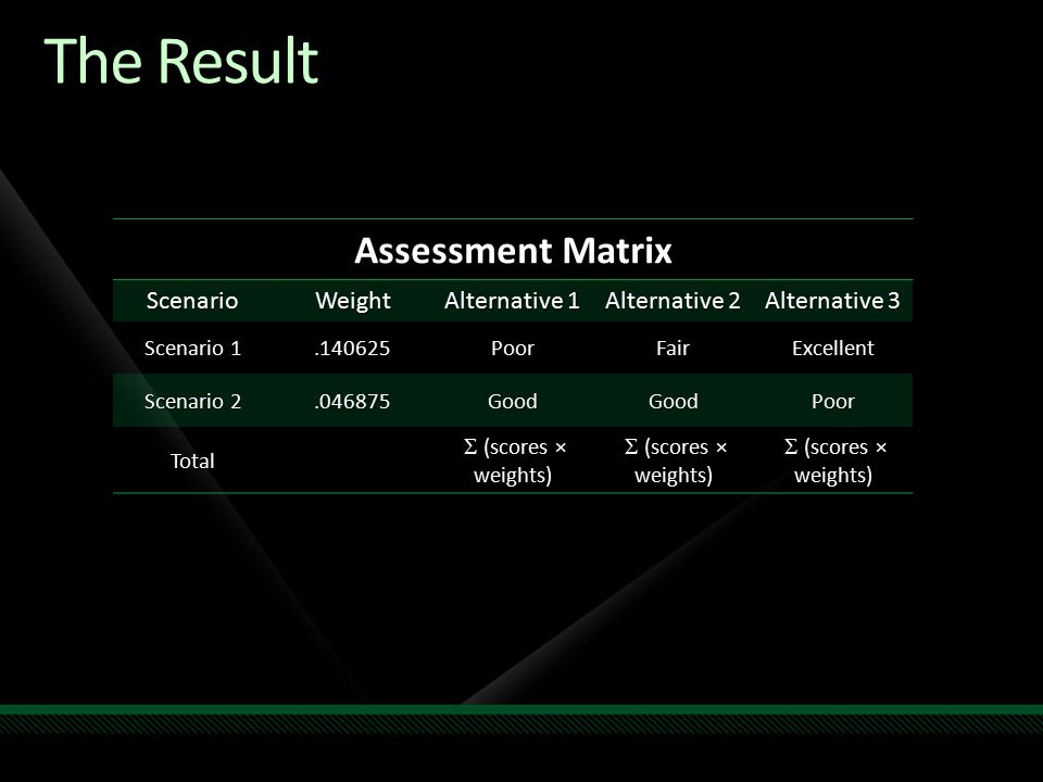 The Result Assessment Matrix ScenarioWeight Alternative 1 Alternative 2 Alternative 3 Scenario 1.140625PoorFairExcellent Scenario 2.046875GoodGoodPoor Total  (scores  (scores × weights)