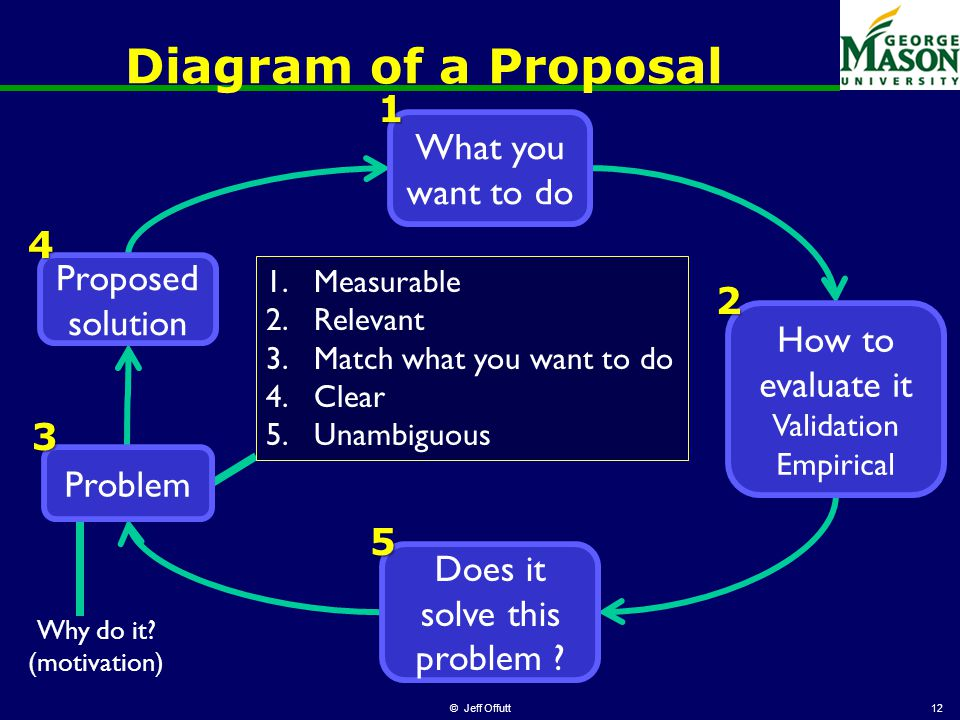 Diagram of a Proposal © Jeff Offutt12 Problem3 Proposed solution4 Does it solve this problem 5 1.Measurable 2.Relevant 3.Match what you want to do 4.Clear 5.Unambiguous Why do it.