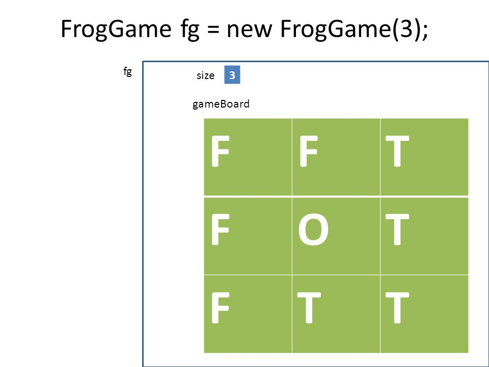 FrogGame fg = new FrogGame(3); FFT FOT FTT gameBoard size3 fg