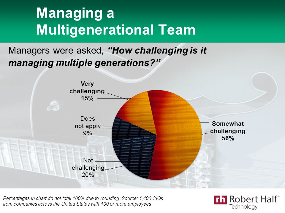"Managing a Multigenerational Team Managers were asked, ""How challenging is it managing multiple generations?"" Percentages in chart do not total 100% d"