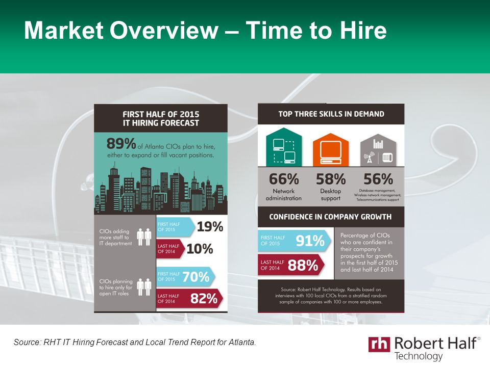 Market Overview – Time to Hire Source: RHT IT Hiring Forecast and Local Trend Report for Atlanta.