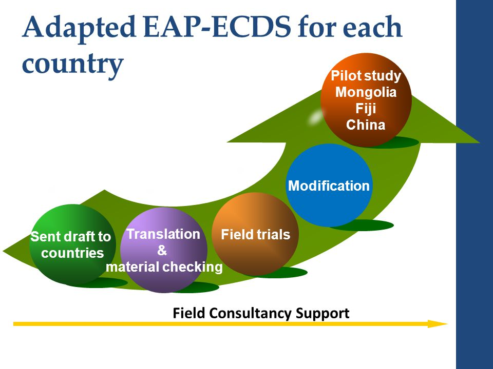Pilot study Mongolia Fiji China Sent draft to countries Field trials Translation & material checking Adapted EAP-ECDS for each country Modification Field Consultancy Support
