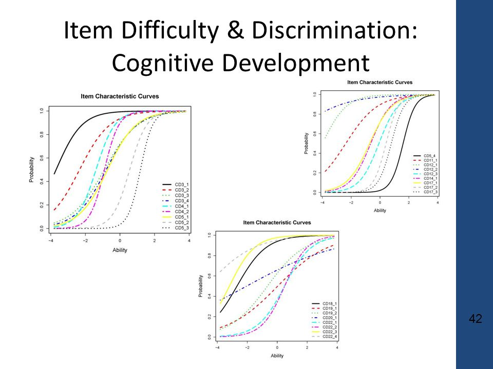 42 Item Difficulty & Discrimination: Cognitive Development