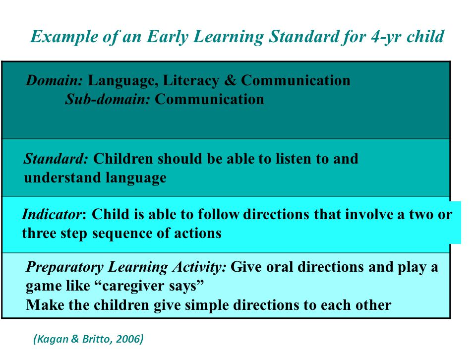 Example of an Early Learning Standard for 4-yr child Domain: Physical Health & Well-being & Motor Development Sub-Domain: Health & Personal Care Standard: Children should be able to practice basic care routine Indicator: Child gets drink of water without assistance Preparatory Learning Activity: Offer plenty of opportunities to the child to take care of self (Kagan & Britto, 2006)