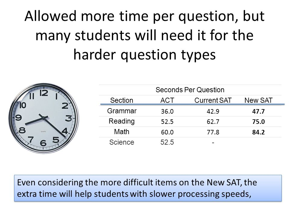 Allowed more time per question, but many students will need it for the harder question types Seconds Per Question SectionACTCurrent SATNew SAT Grammar 36.042.947.7 Reading 52.562.775.0 Math 60.077.884.2 Science52.5- Even considering the more difficult items on the New SAT, the extra time will help students with slower processing speeds,