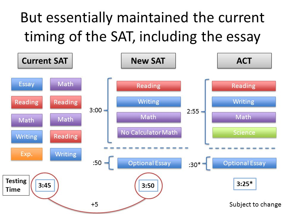 But essentially maintained the current timing of the SAT, including the essay Reading Writing Math No Calculator Math Optional Essay Essay Reading Math Writing Math Reading Exp.