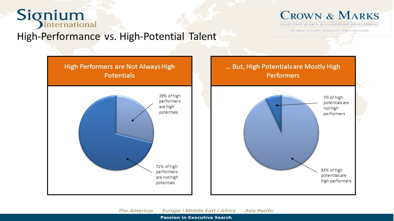 High Performers are Not Always High Potentials … But, High Potentials are Mostly High Performers 29% of high performers are high potentials 71% of hig