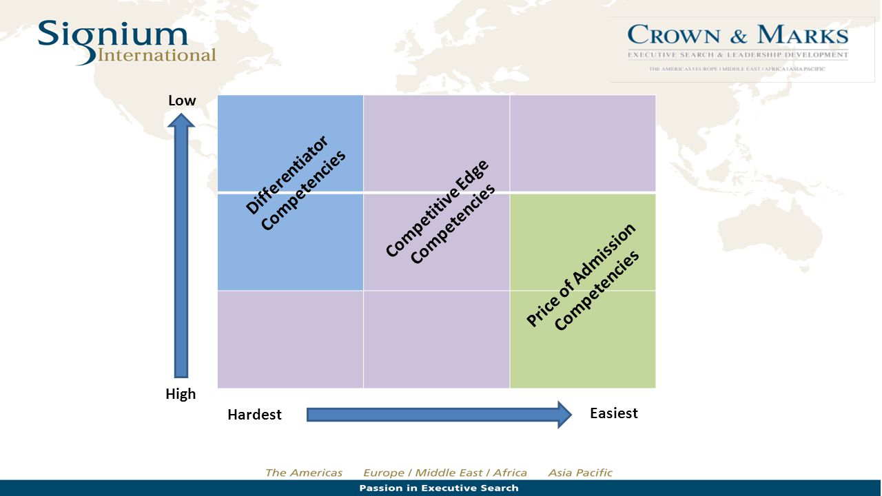Hardest Easiest High Low Differentiator Competencies Competitive Edge Competencies Price of Admission Competencies
