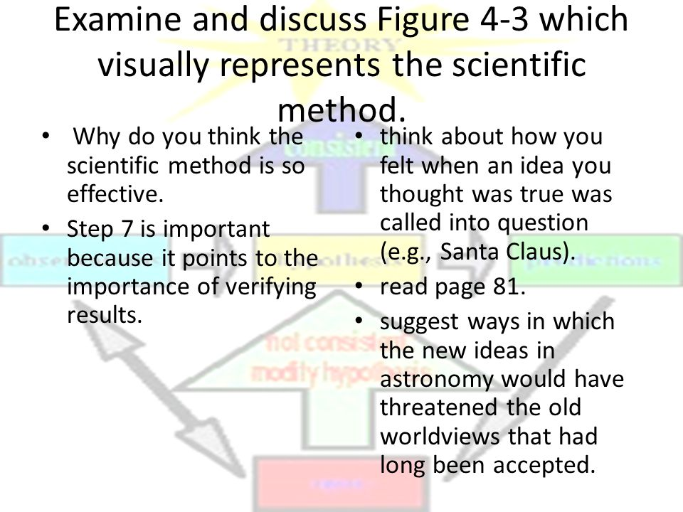 Examine and discuss Figure 4-3 which visually represents the scientific method. Why do you think the scientific method is so effective. Step 7 is impo