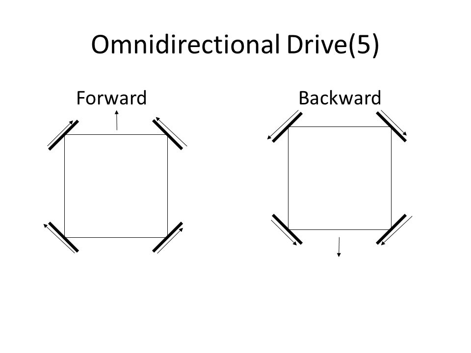 Forward Backward Omnidirectional Drive(5)
