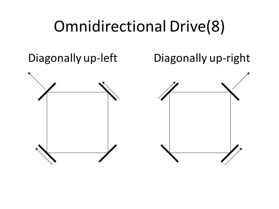 Diagonally up-left Diagonally up-right Omnidirectional Drive(8)