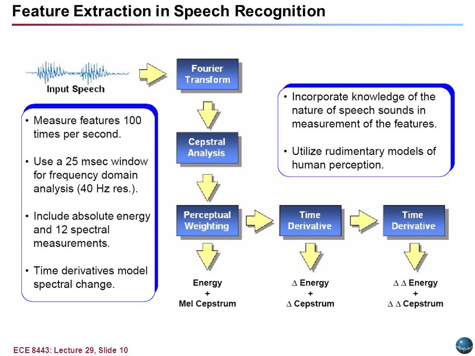 ECE 8443: Lecture 29, Slide 10 Feature Extraction in Speech Recognition