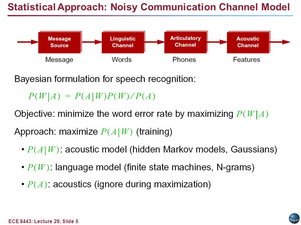 ECE 8443: Lecture 29, Slide 5 Statistical Approach: Noisy Communication Channel Model