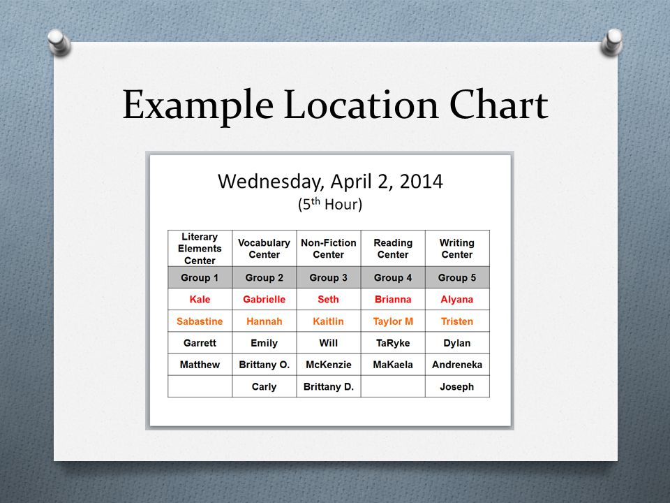 Example Location Chart
