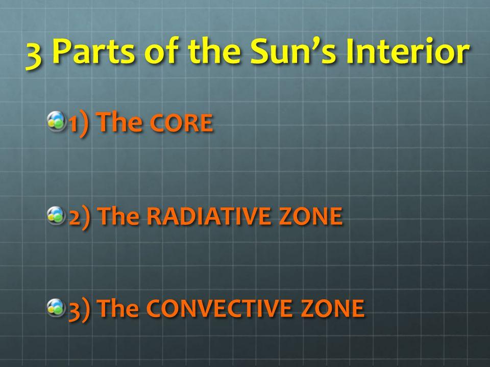 3 Parts of the Sun's Interior 1) The CORE 2) The RADIATIVE ZONE 3) The CONVECTIVE ZONE