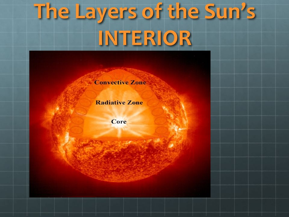 The Layers of the Sun's INTERIOR