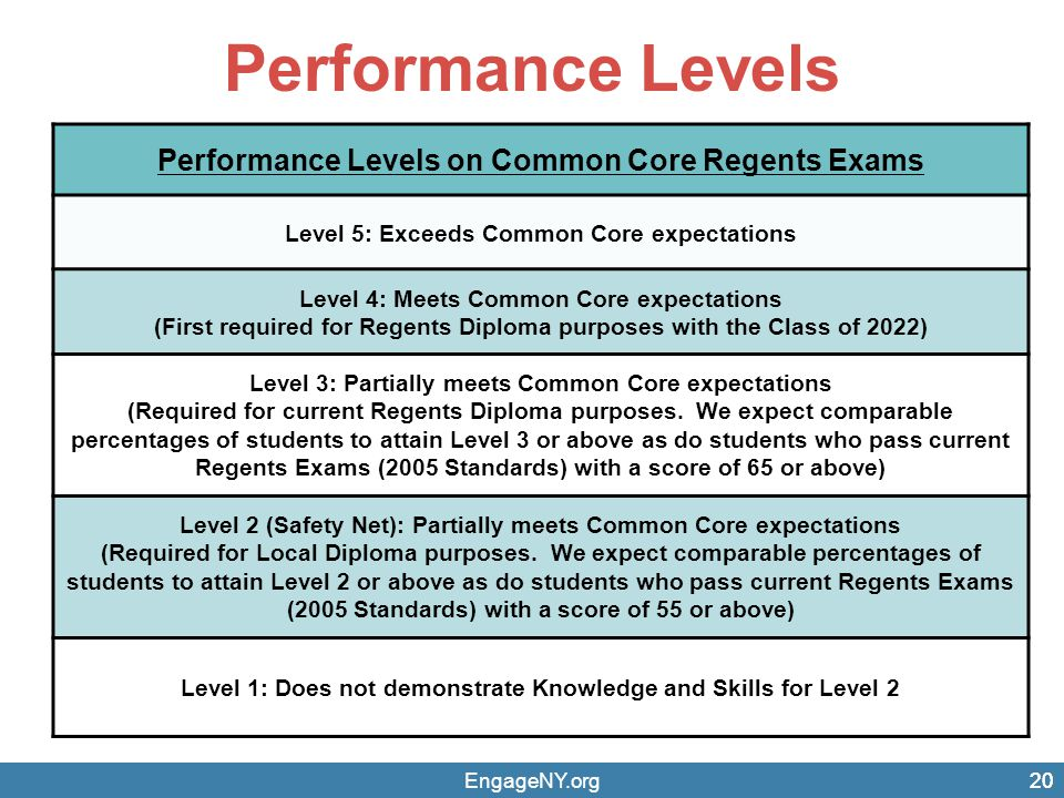 Performance Levels EngageNY.org20 Performance Levels on Common Core Regents Exams Level 5: Exceeds Common Core expectations Level 4: Meets Common Core