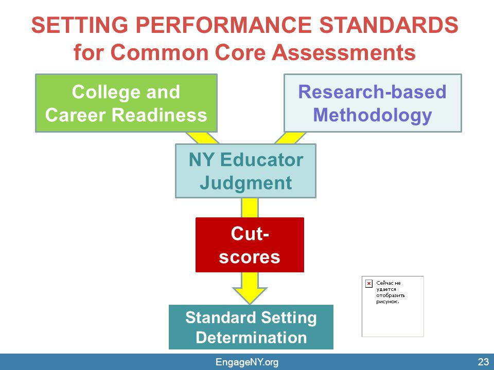 College and Career Readiness Cut- scores NY Educator Judgment SETTING PERFORMANCE STANDARDS for Common Core Assessments Standard Setting Determination