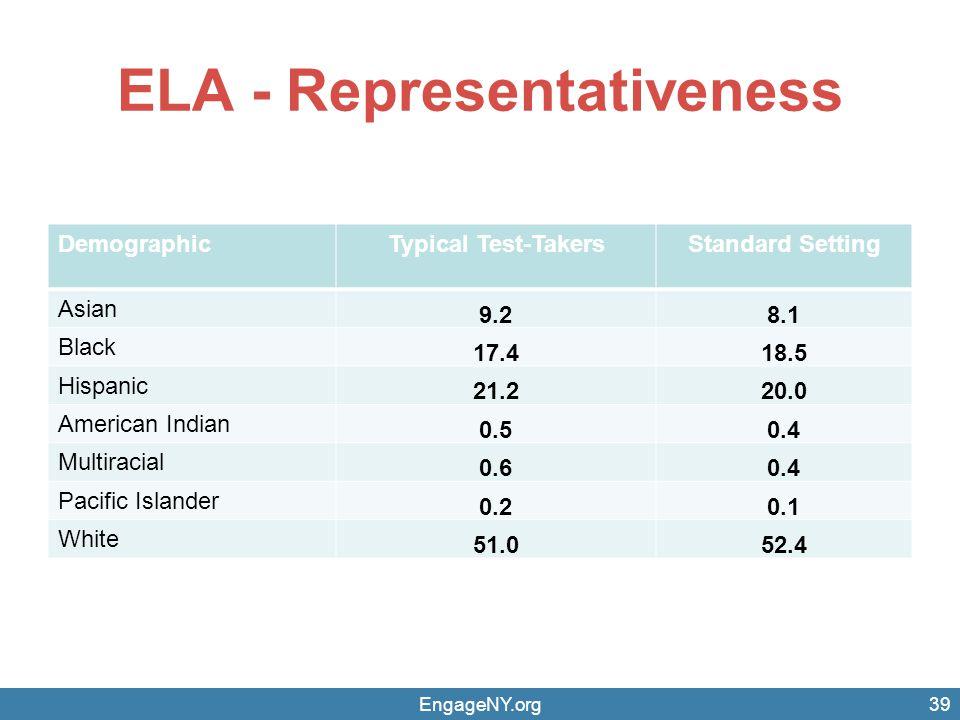 ELA - Representativeness DemographicTypical Test-TakersStandard Setting Asian 9.28.1 Black 17.418.5 Hispanic 21.220.0 American Indian 0.50.4 Multiraci