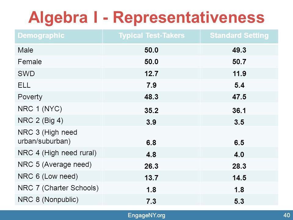 Algebra I - Representativeness DemographicTypical Test-TakersStandard Setting Male50.049.3 Female50.050.7 SWD12.711.9 ELL7.95.4 Poverty48.347.5 NRC 1