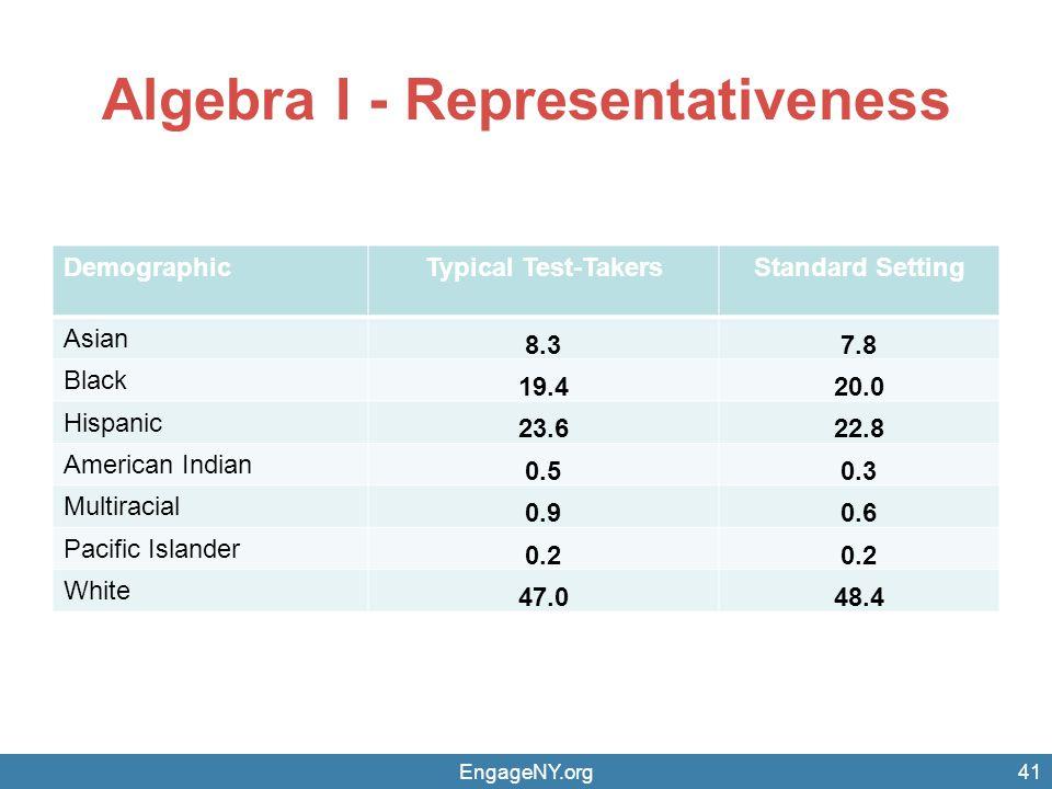 Algebra I - Representativeness DemographicTypical Test-TakersStandard Setting Asian 8.37.8 Black 19.420.0 Hispanic 23.622.8 American Indian 0.50.3 Mul