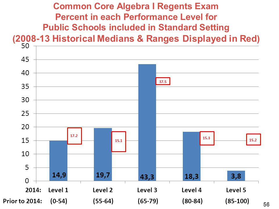 Common Core Algebra I Regents Exam Percent in each Performance Level for Public Schools included in Standard Setting ( 2008-13 Historical Medians & Ra