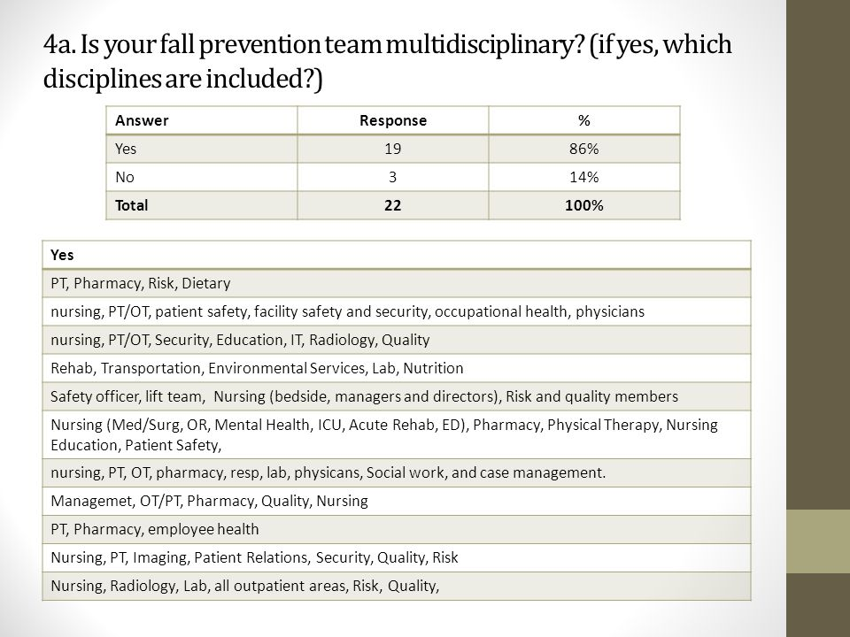 4a. Is your fall prevention team multidisciplinary? (if yes, which disciplines are included?) AnswerResponse% Yes1986% No314% Total22100% Yes PT, Phar
