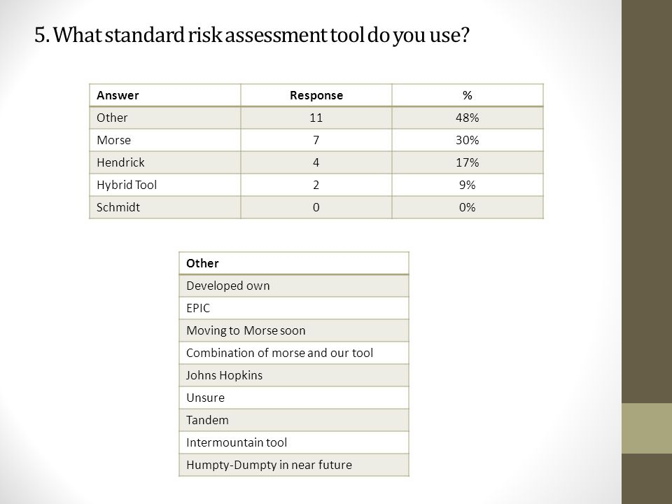 5. What standard risk assessment tool do you use? AnswerResponse% Other1148% Morse730% Hendrick417% Hybrid Tool29% Schmidt00% Other Developed own EPIC
