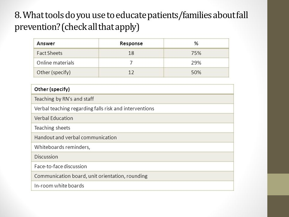 8. What tools do you use to educate patients/families about fall prevention? (check all that apply) AnswerResponse% Fact Sheets1875% Online materials7