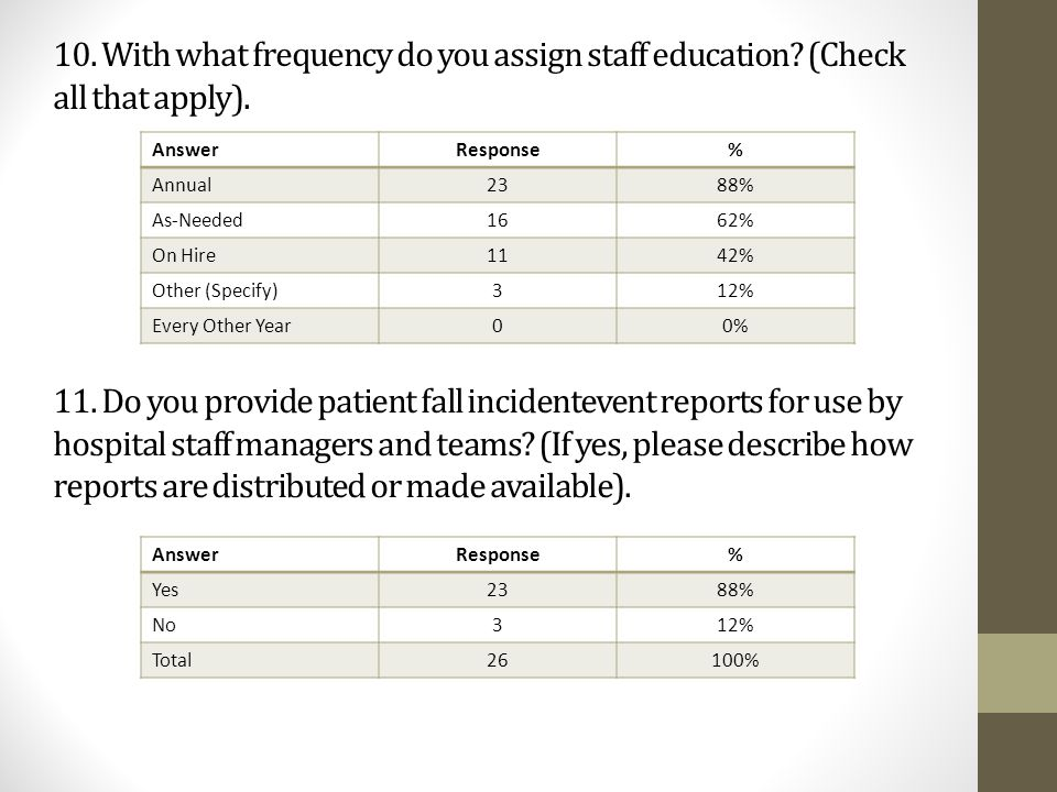 10. With what frequency do you assign staff education? (Check all that apply). AnswerResponse% Annual2388% As-Needed1662% On Hire1142% Other (Specify)