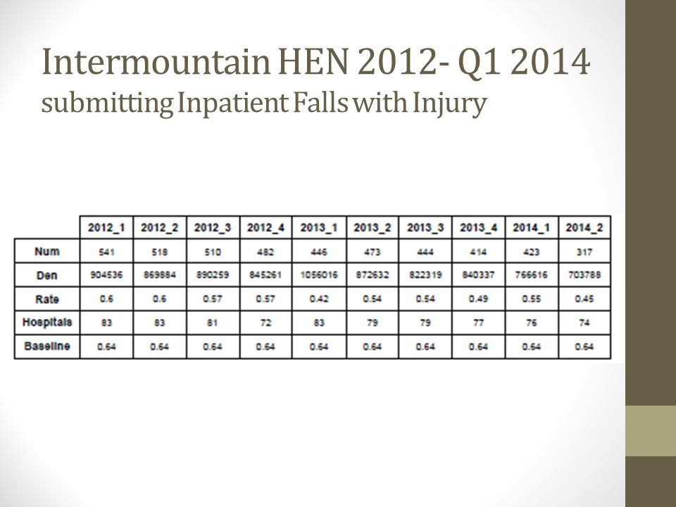 Intermountain HEN 2012- Q1 2014 submitting Inpatient Falls with Injury
