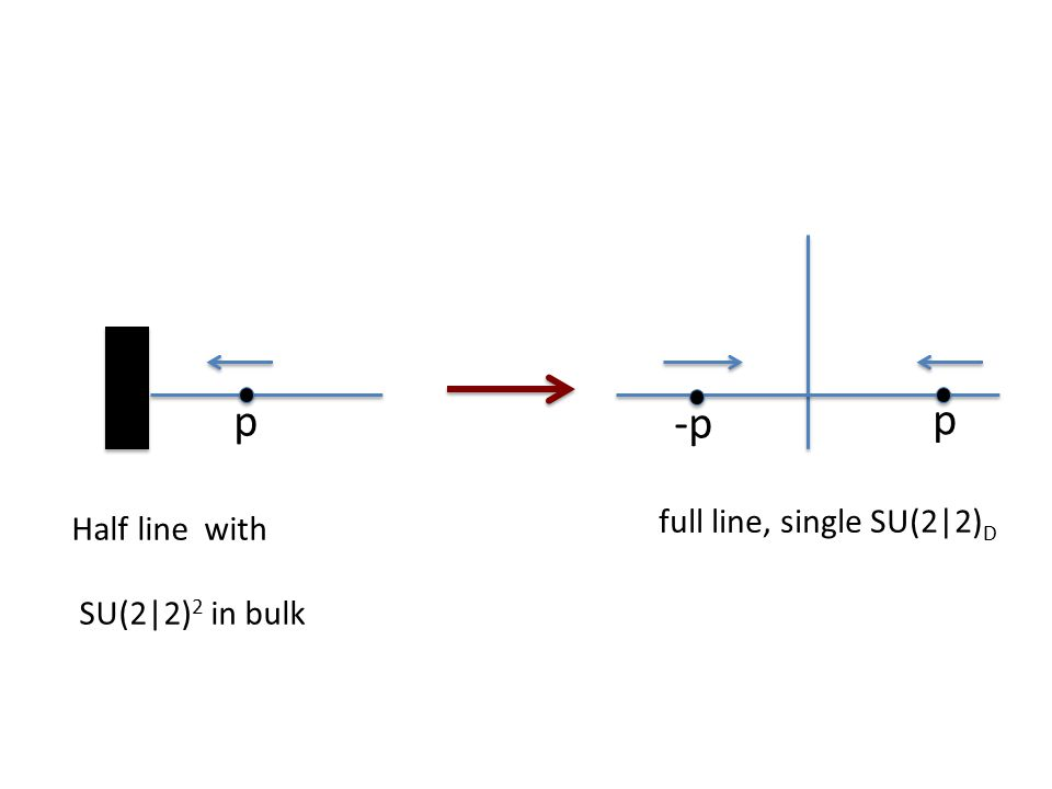p -p p Half line with SU(2|2) 2 in bulk full line, single SU(2|2) D