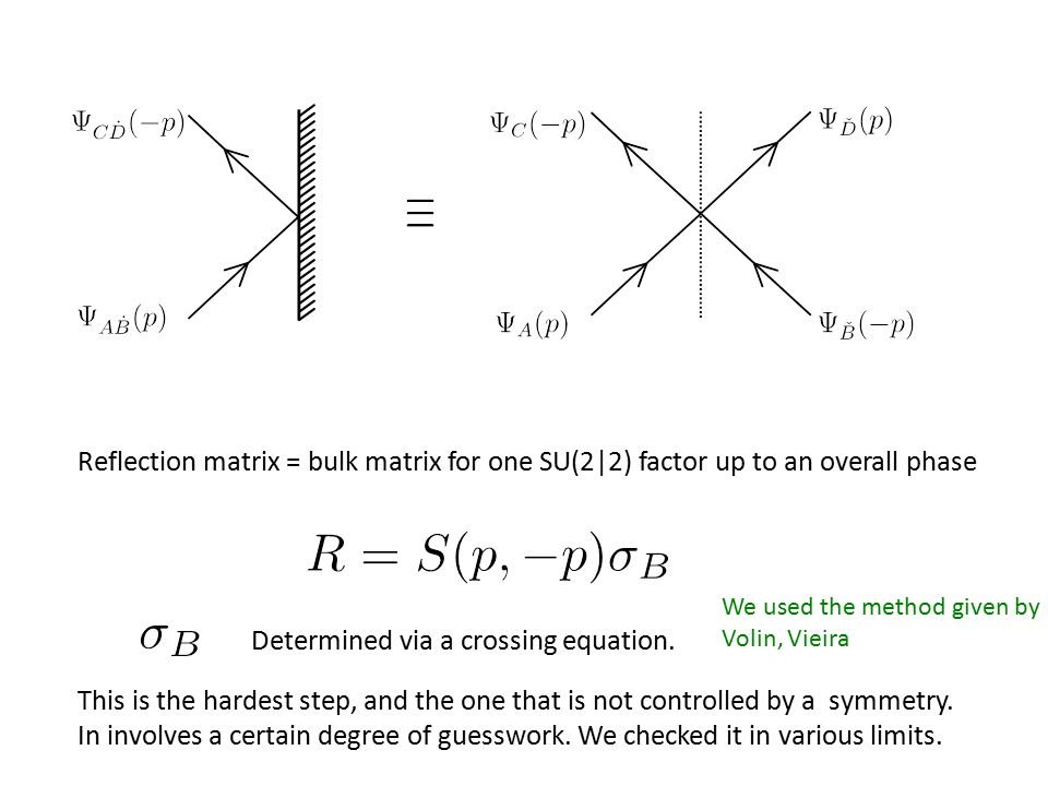 Reflection matrix = bulk matrix for one SU(2|2) factor up to an overall phase Determined via a crossing equation. This is the hardest step, and the on